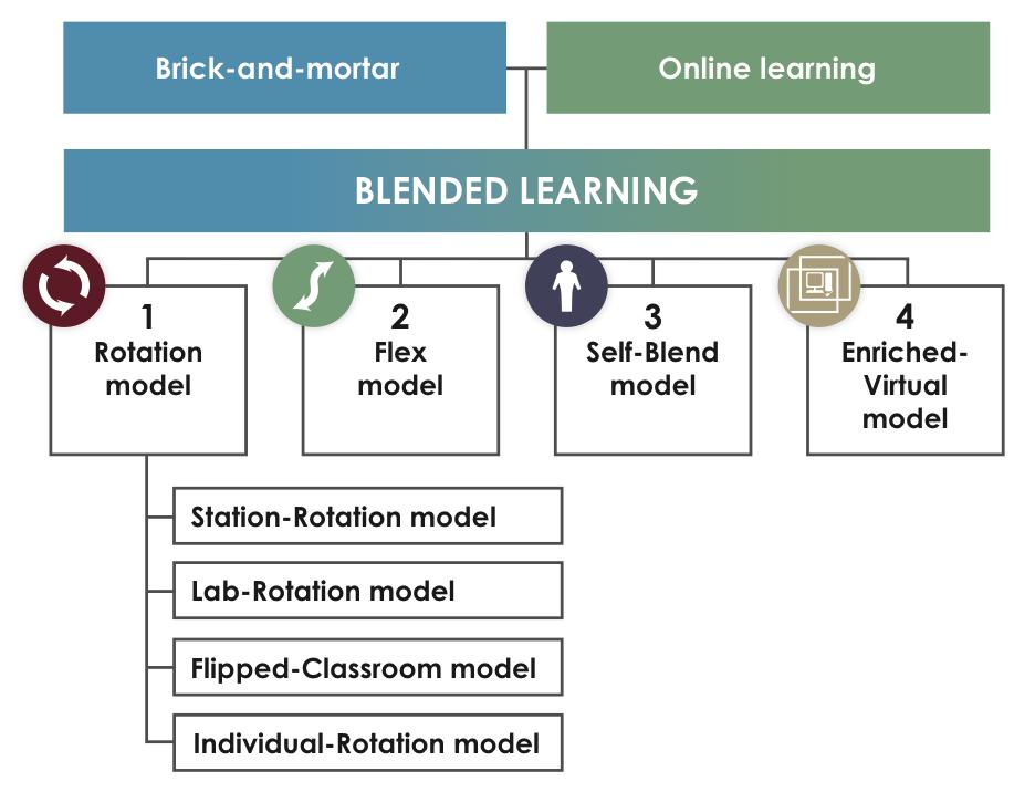 Blended Learning Flowchart